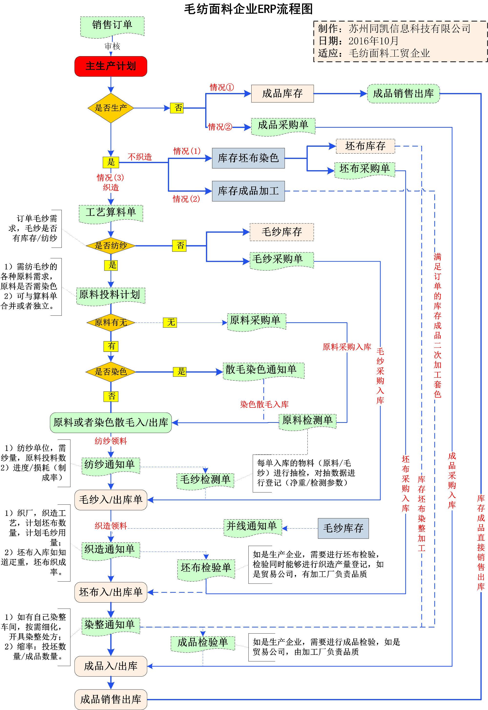 第四章:系统流程图(简图)